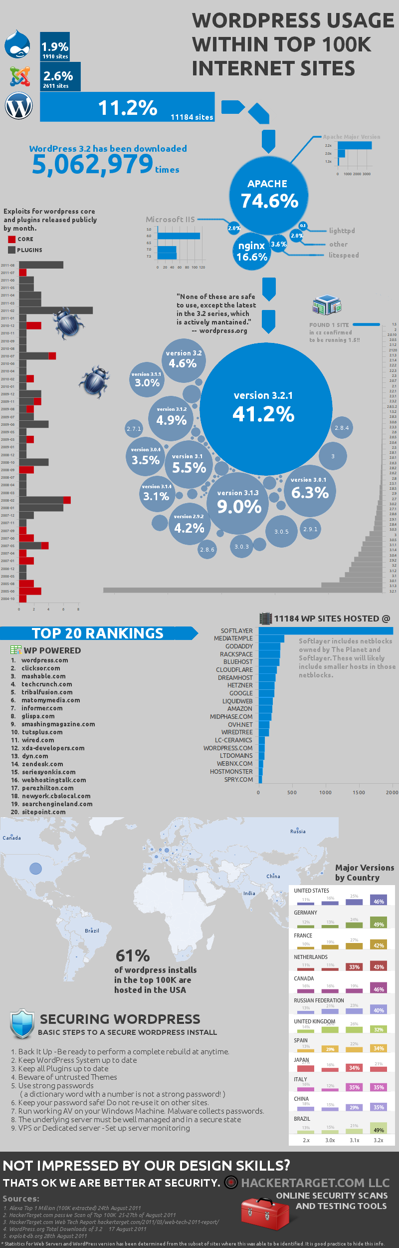 [Infographics] Top 100,000 Websites are hosted on WordPress
