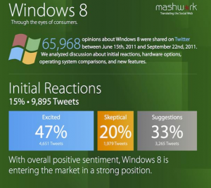 Microsoft Windows 8 OS – Stats & Positive Reactions so Far